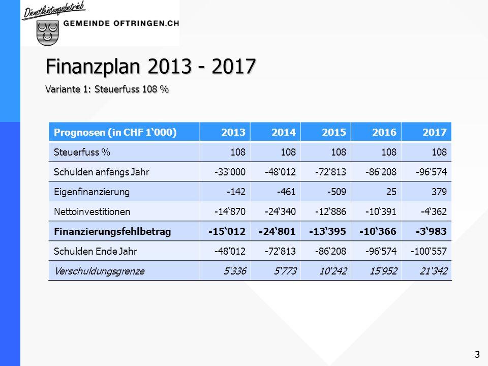 Finanzplan 2013 - 2017 Variante 1: Steuerfuss 108 % Prognosen (in CHF 1000)20132014201520162017 Steuerfuss %108 Schulden anfangs Jahr-33000-48012-7281