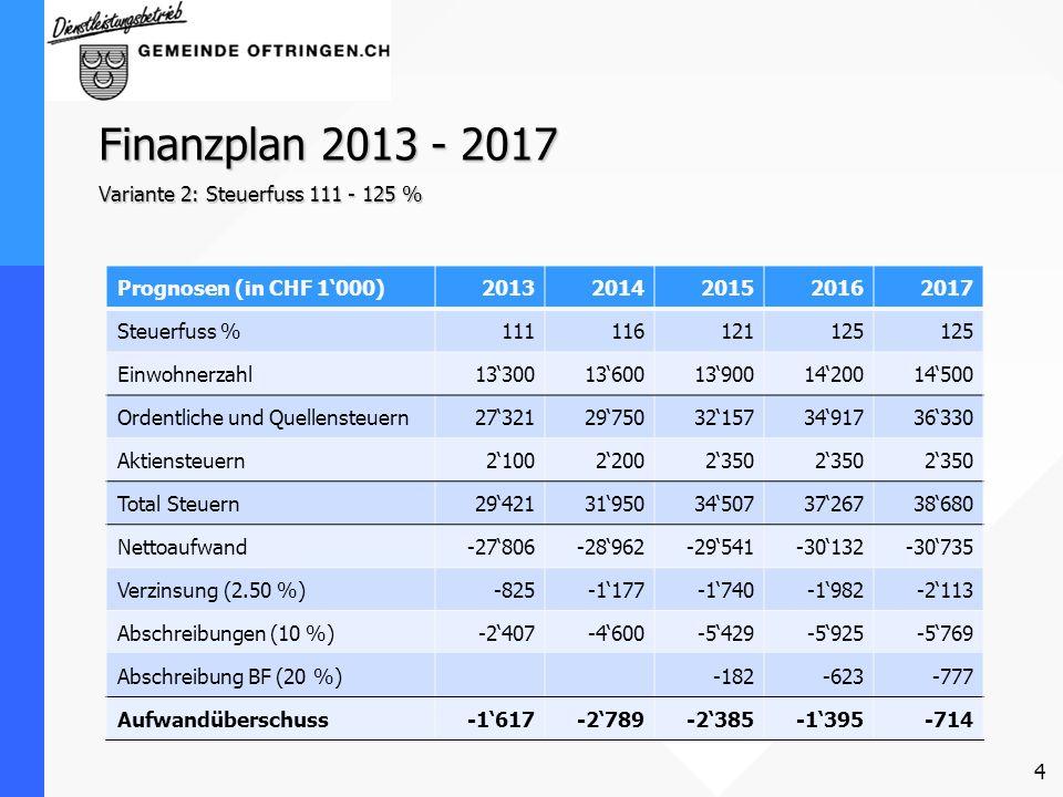 Finanzplan 2013 - 2017 Variante 2: Steuerfuss 111 - 125 % Prognosen (in CHF 1000)20132014201520162017 Steuerfuss %111116121125 Einwohnerzahl1330013600
