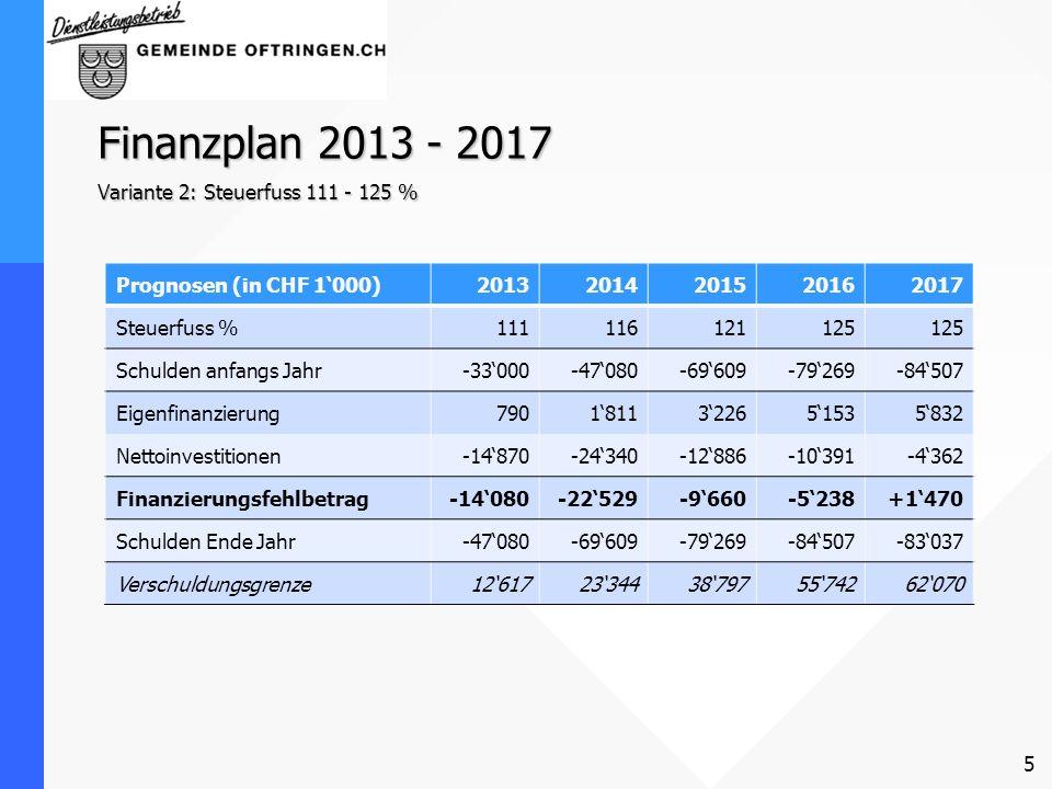 Finanzplan 2013 - 2017 Variante 2: Steuerfuss 111 - 125 % Prognosen (in CHF 1000)20132014201520162017 Steuerfuss %111116121125 Schulden anfangs Jahr-3