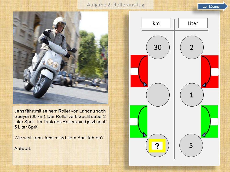 230 1 kmLiter 5 ? Jens fährt mit seinem Roller von Landau nach Speyer (30 km). Der Roller verbraucht dabei 2 Liter Sprit. Im Tank des Rollers sind jet