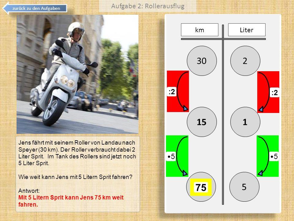 230 115 kmLiter :2 5 75 Jens fährt mit seinem Roller von Landau nach Speyer (30 km). Der Roller verbraucht dabei 2 Liter Sprit. Im Tank des Rollers si