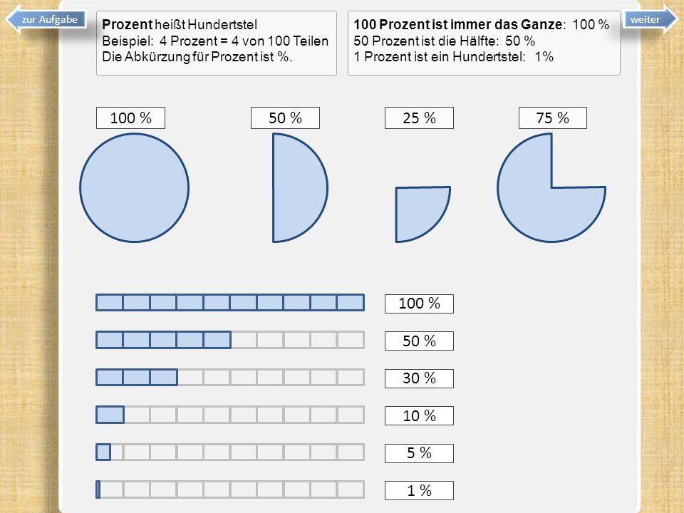 Prozent heißt Hundertstel Beispiel: 4 Prozent = 4 von 100 Teilen Die Abkürzung für Prozent ist %. weiter 100 %50 %25 %75 % 100 % 50 % 30 % 10 % 5 % 1