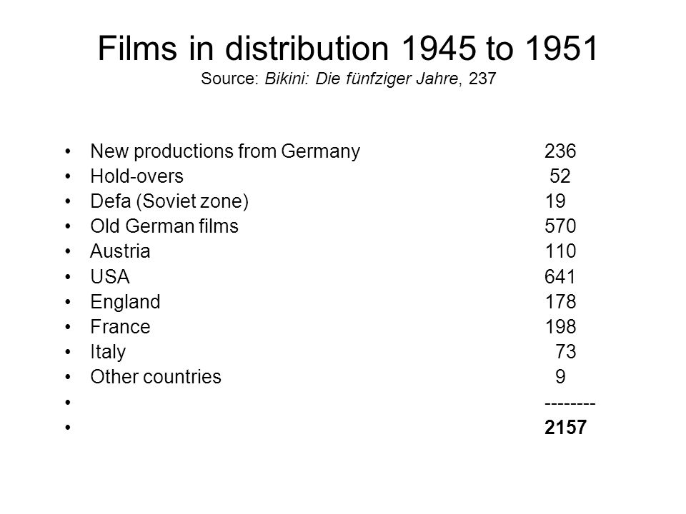 Films in distribution 1945 to 1951 Source: Bikini: Die fünfziger Jahre, 237 New productions from Germany236 Hold-overs 52 Defa (Soviet zone) 19 Old German films570 Austria110 USA641 England178 France198 Italy 73 Other countries 9 -------- 2157