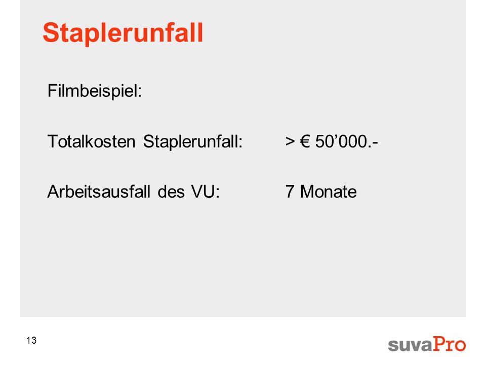 13 Staplerunfall Filmbeispiel: Totalkosten Staplerunfall: > 50000.- Arbeitsausfall des VU:7 Monate