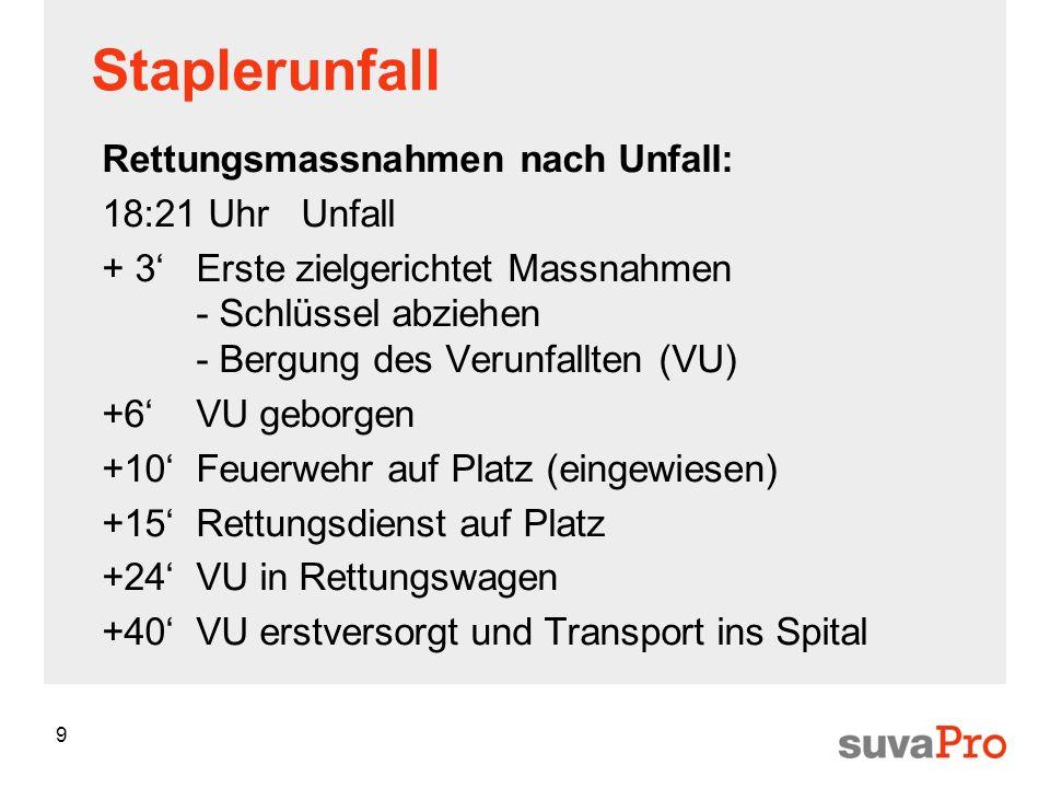 9 Staplerunfall Rettungsmassnahmen nach Unfall: 18:21 UhrUnfall + 3Erste zielgerichtet Massnahmen - Schlüssel abziehen - Bergung des Verunfallten (VU) +6VU geborgen +10Feuerwehr auf Platz (eingewiesen) +15Rettungsdienst auf Platz +24VU in Rettungswagen +40VU erstversorgt und Transport ins Spital