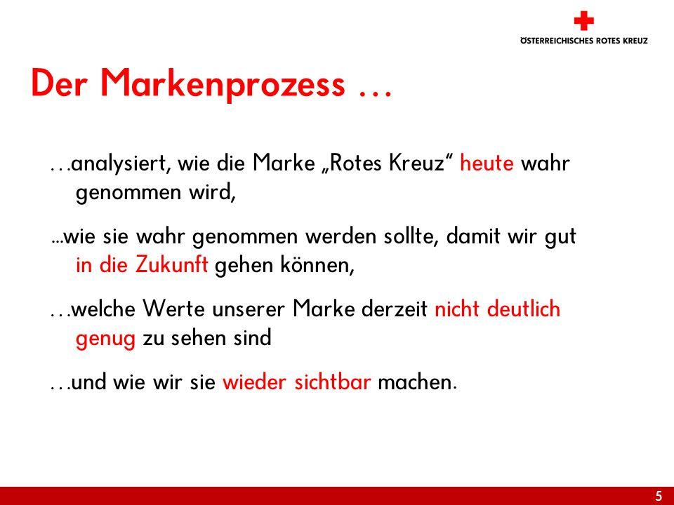 5 Der Markenprozess … …analysiert, wie die Marke Rotes Kreuz heute wahr genommen wird,...wie sie wahr genommen werden sollte, damit wir gut in die Zuk