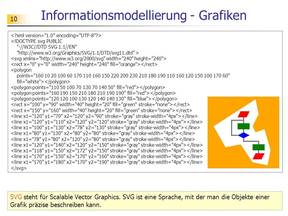 10 Informationsmodellierung - Grafiken SVG steht für Scalable Vector Graphics. SVG ist eine Sprache, mit der man die Objekte einer Grafik präzise besc