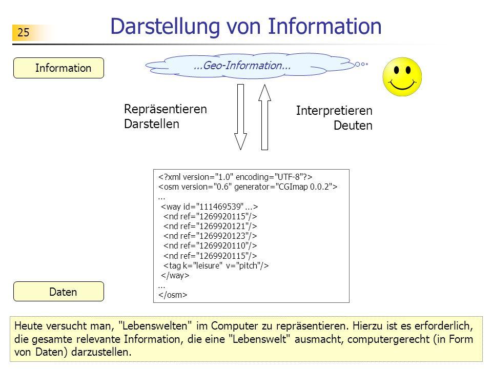 25 Darstellung von Information...Geo-Information... Information Repräsentieren Darstellen Interpretieren Deuten Daten Heute versucht man,