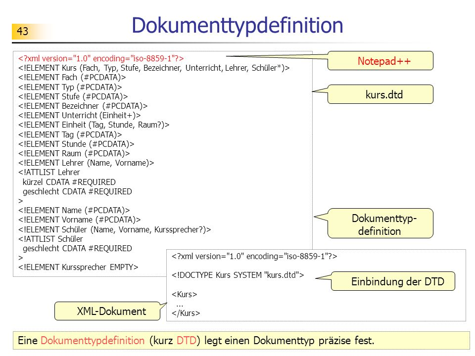 43 Dokumenttypdefinition <!ATTLIST Lehrer kürzel CDATA #REQUIRED geschlecht CDATA #REQUIRED > <!ATTLIST Schüler geschlecht CDATA #REQUIRED >... kurs.d