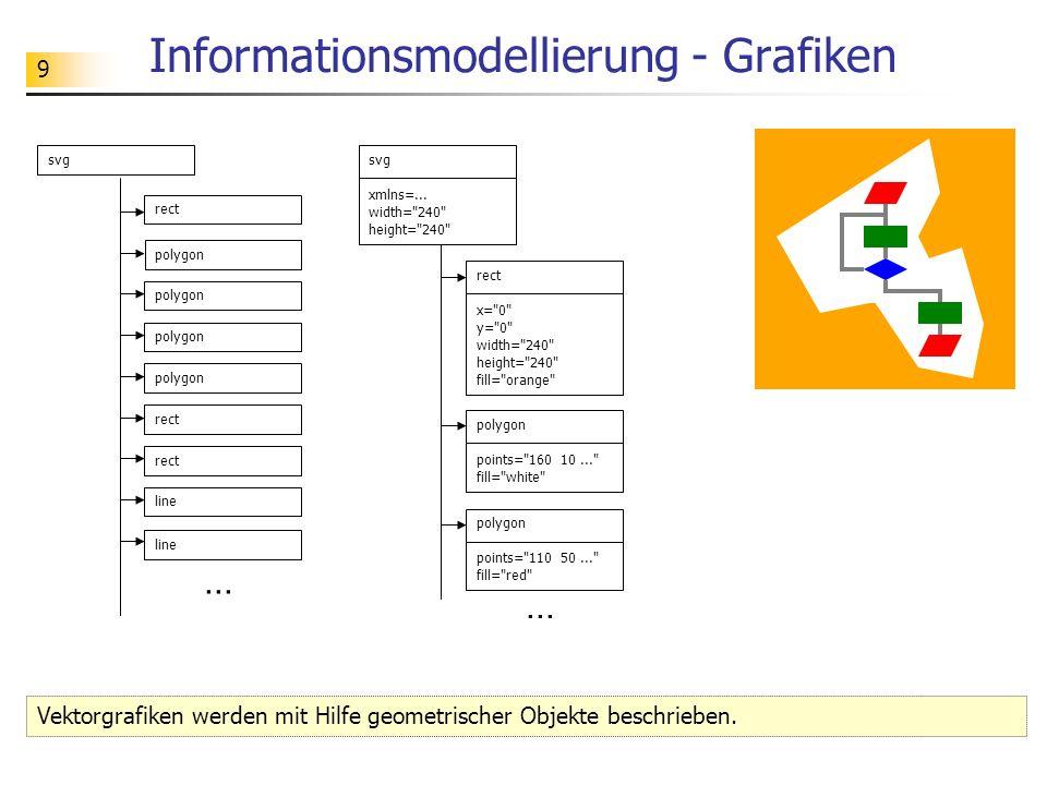 9 Informationsmodellierung - Grafiken Vektorgrafiken werden mit Hilfe geometrischer Objekte beschrieben. rect svg polygon line... rect svg xmlns=... w