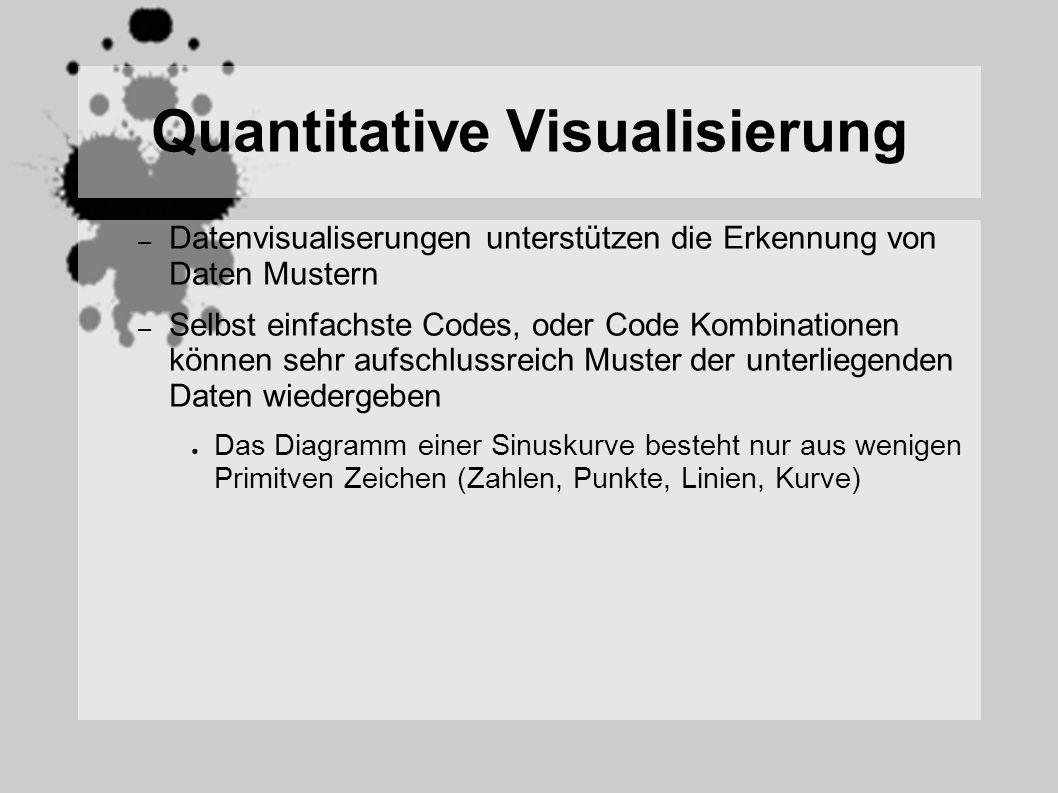 Quantitative Visualisierung – Datenvisualiserungen unterstützen die Erkennung von Daten Mustern – Selbst einfachste Codes, oder Code Kombinationen können sehr aufschlussreich Muster der unterliegenden Daten wiedergeben Das Diagramm einer Sinuskurve besteht nur aus wenigen Primitven Zeichen (Zahlen, Punkte, Linien, Kurve)