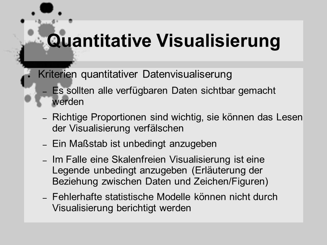 Quantitative Visualisierung Kriterien quantitativer Datenvisualiserung – Es sollten alle verfügbaren Daten sichtbar gemacht werden – Richtige Proportionen sind wichtig, sie können das Lesen der Visualisierung verfälschen – Ein Maßstab ist unbedingt anzugeben – Im Falle eine Skalenfreien Visualisierung ist eine Legende unbedingt anzugeben (Erläuterung der Beziehung zwischen Daten und Zeichen/Figuren) – Fehlerhafte statistische Modelle können nicht durch Visualisierung berichtigt werden