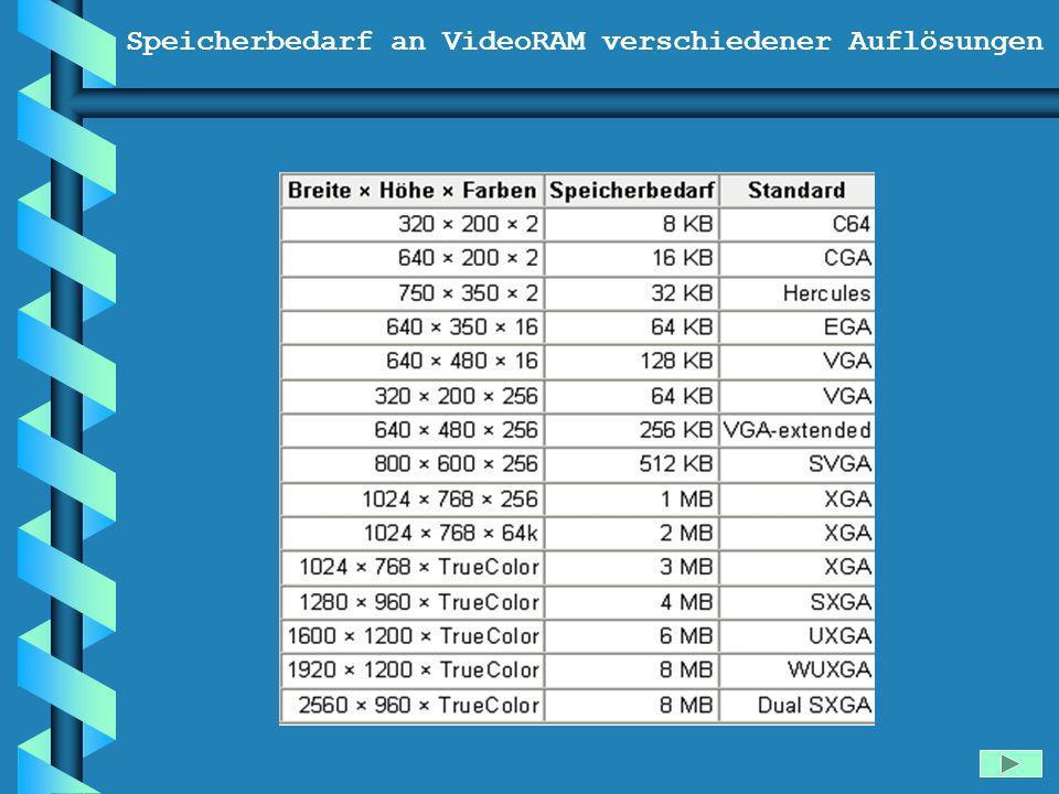 Speicherbedarf an VideoRAM verschiedener Auflösungen