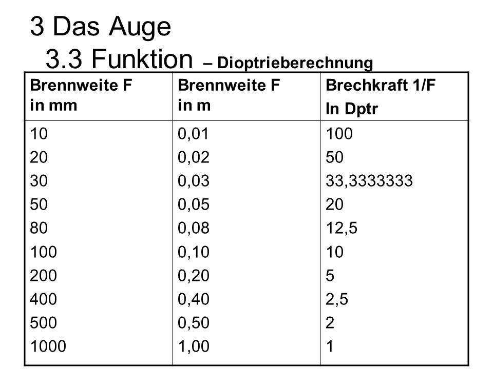 3 Das Auge 3.3 Funktion – Dioptrieberechnung Brennweite F in mm Brennweite F in m Brechkraft 1/F In Dptr 10 20 30 50 80 100 200 400 500 1000 0,01 0,02 0,03 0,05 0,08 0,10 0,20 0,40 0,50 1,00 100 50 33,3333333 20 12,5 10 5 2,5 2 1