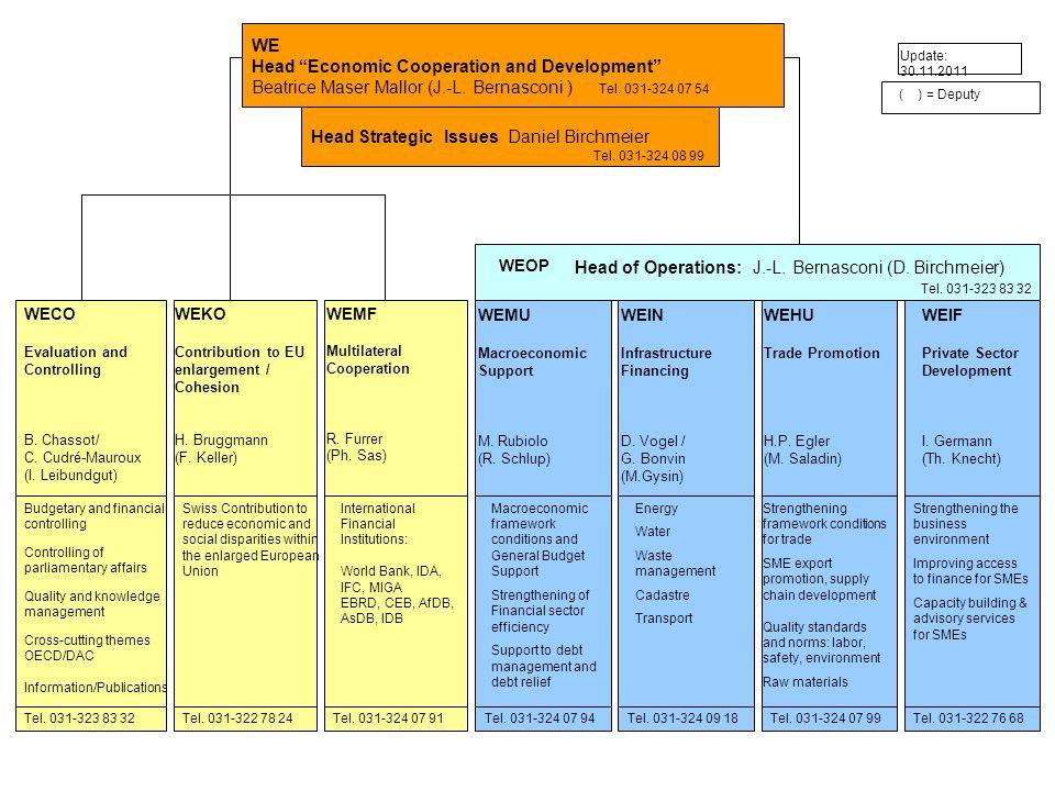WEMU Macroeconomic Support M. Rubiolo (R. Schlup) WEIN Infrastructure Financing D. Vogel / G. Bonvin (M.Gysin) WEHU Trade Promotion H.P. Egler (M. Sal