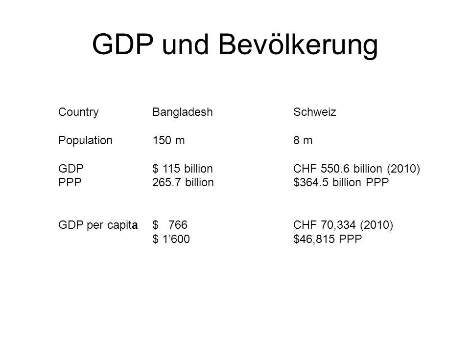 GDP und Bevölkerung CountryBangladeshSchweiz Population150 m8 m GDP $ 115 billionCHF 550.6 billion (2010) PPP265.7 billion$364.5 billion PPP GDP per c