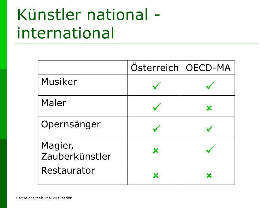 Bachelorarbeit Markus Bader Künstler national - international ÖsterreichOECD-MA Musiker Maler Opernsänger Magier, Zauberkünstler Restaurator