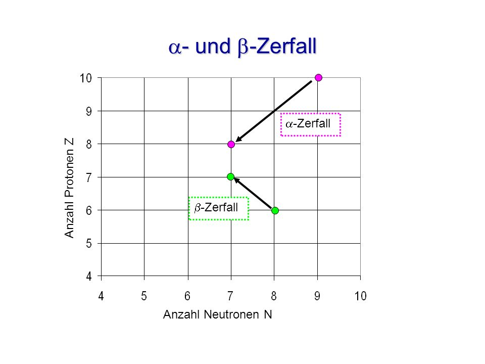 - und -Zerfall - und -Zerfall -Zerfall Anzahl Neutronen N Anzahl Protonen Z