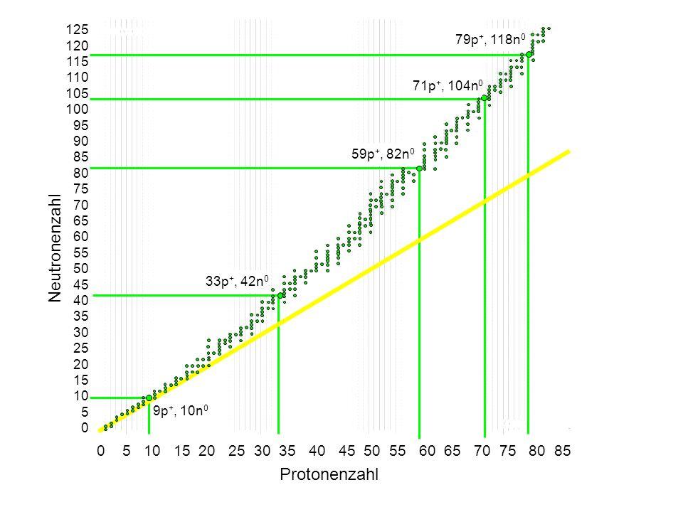 3.Wie alt ist ein Stück Holz, dessen 14 C-Anteil noch 20% beträgt.