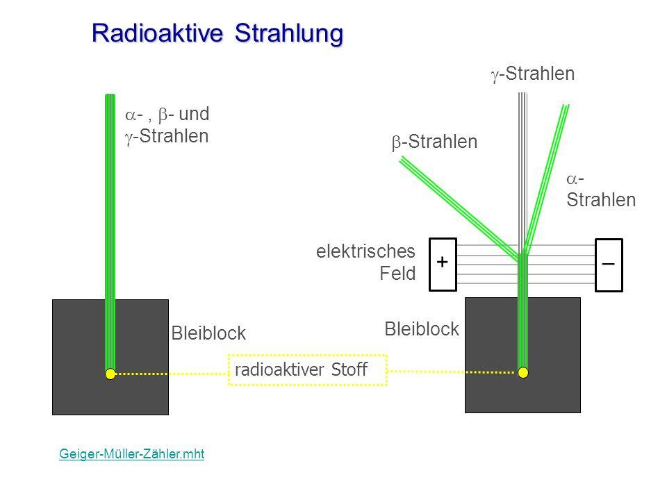 Radioaktive Strahlung radioaktiver Stoff -, - und -Strahlen -Strahlen elektrisches Feld Bleiblock +– Geiger-Müller-Zähler.mht