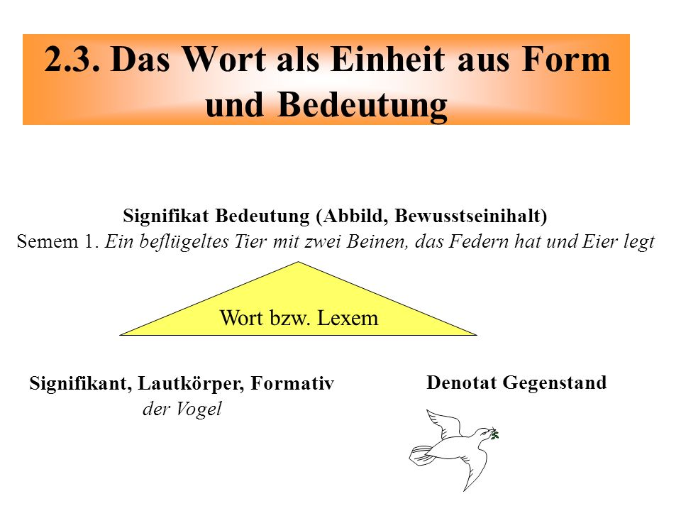 2.3. Das Wort als Einheit aus Form und Bedeutung Wort bzw. Lexem Signifikat Bedeutung (Abbild, Bewusstseinihalt) Semem 1. Ein beflügeltes Tier mit zwe