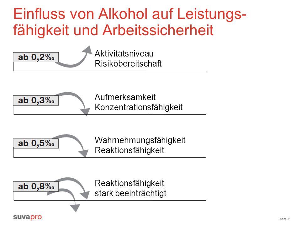 Seite 11 Einfluss von Alkohol auf Leistungs- fähigkeit und Arbeitssicherheit Aktivitätsniveau Risikobereitschaft Aufmerksamkeit Konzentrationsfähigkei