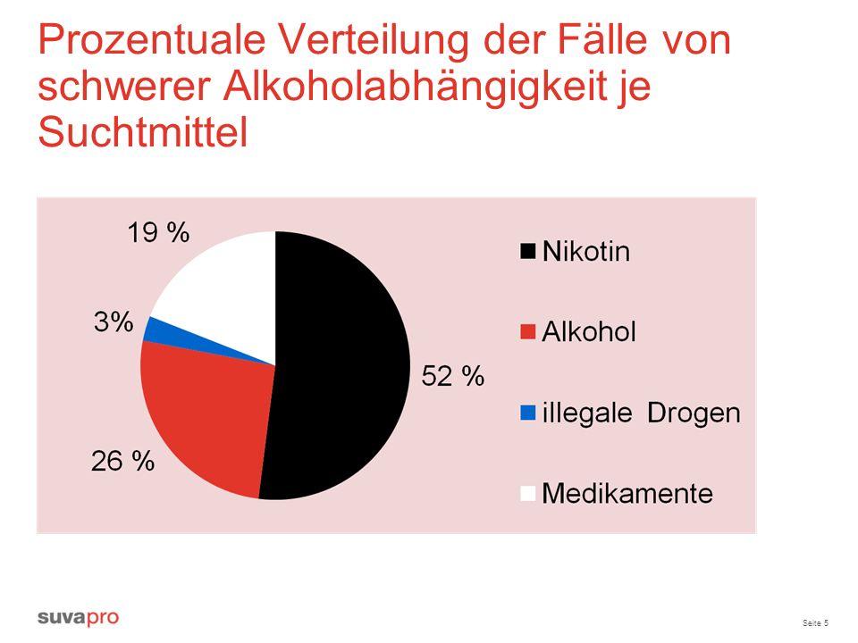 Seite 5 Prozentuale Verteilung der Fälle von schwerer Alkoholabhängigkeit je Suchtmittel