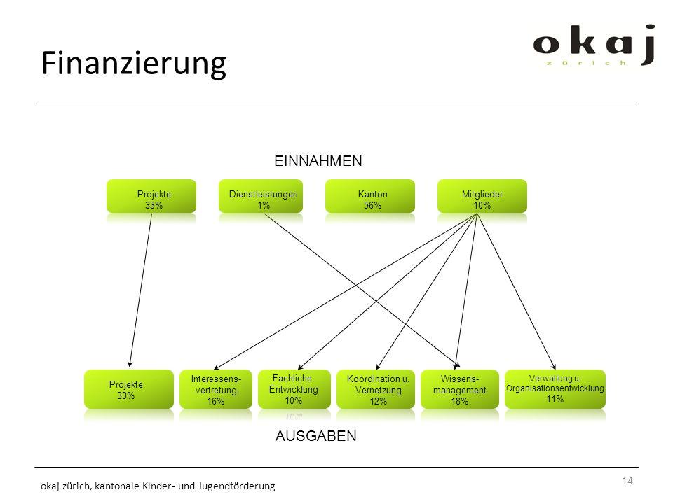 Finanzierung 14 okaj zürich, kantonale Kinder- und Jugendförderung Projekte 33% Interessens- vertretung 16% Koordination u.