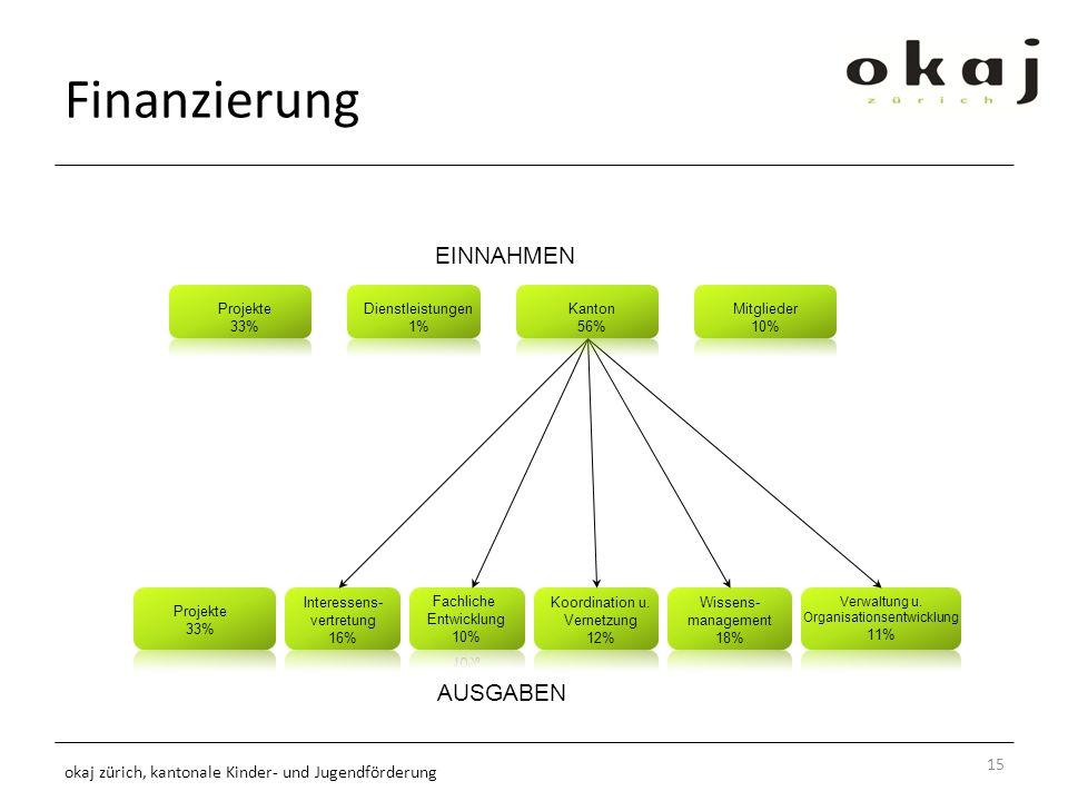 Finanzierung 15 okaj zürich, kantonale Kinder- und Jugendförderung EINNAHMEN Projekte 33% Interessens- vertretung 16% Koordination u.
