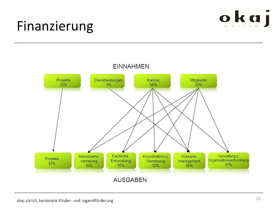 Finanzierung 16 okaj zürich, kantonale Kinder- und Jugendförderung Projekte 33% Koordination u.
