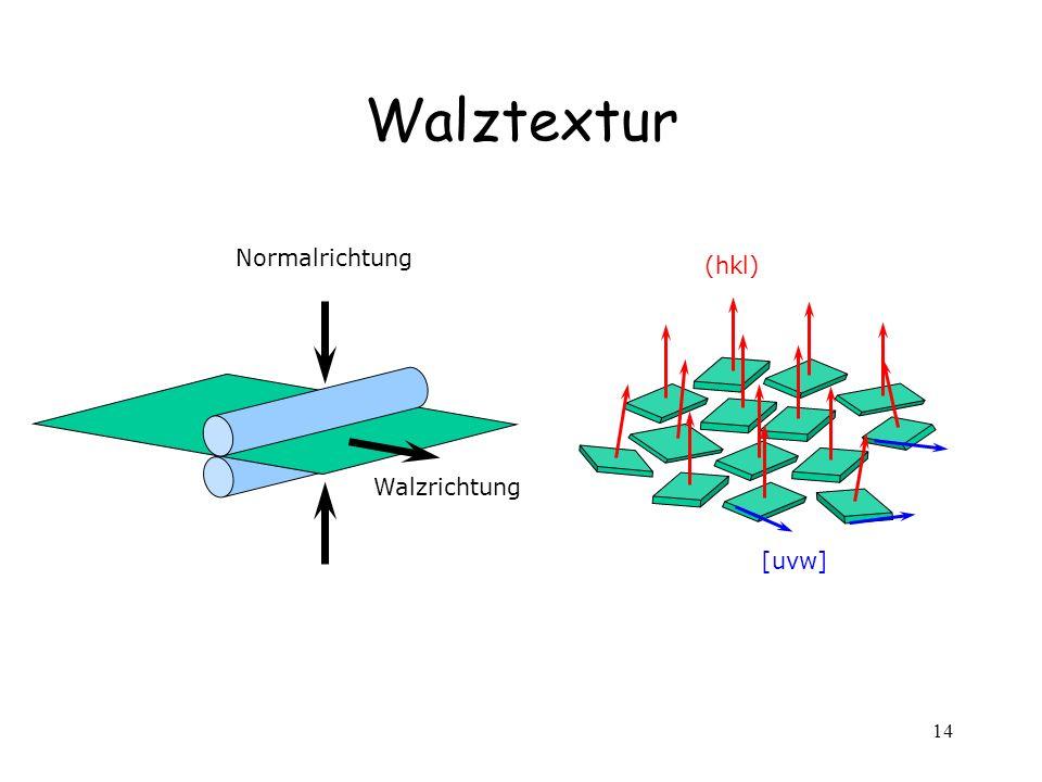 14 Walztextur Normalrichtung Walzrichtung (hkl) [uvw]