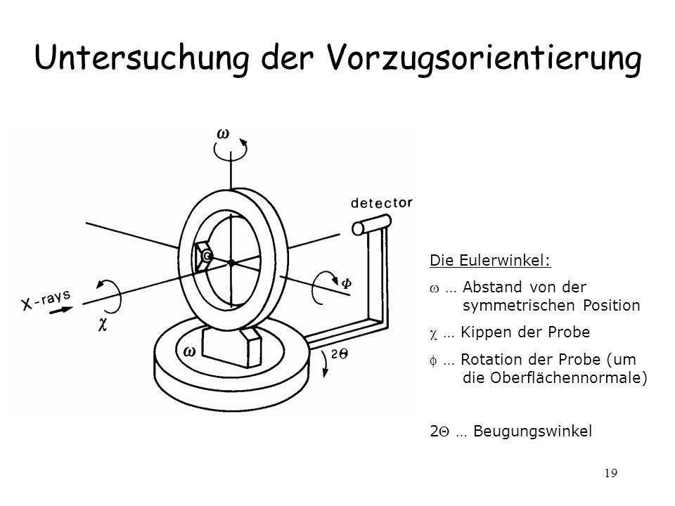 19 Untersuchung der Vorzugsorientierung Die Eulerwinkel: … Abstand von der symmetrischen Position … Kippen der Probe … Rotation der Probe (um die Ober