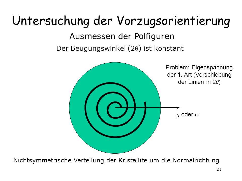 21 Untersuchung der Vorzugsorientierung Ausmessen der Polfiguren Der Beugungswinkel (2) ist konstant oder Nichtsymmetrische Verteilung der Kristallite