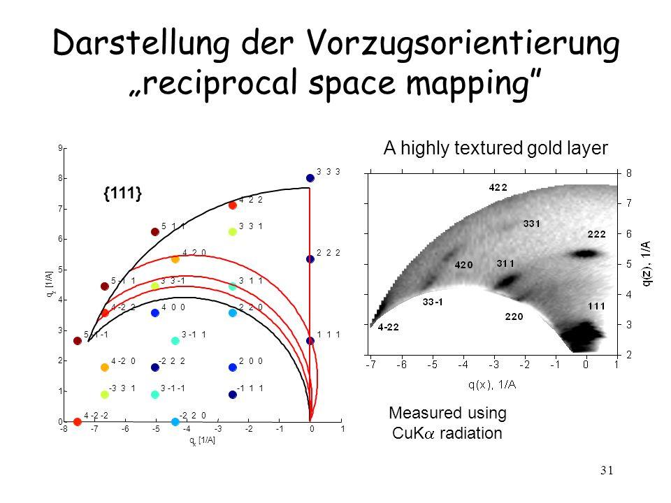 31 Darstellung der Vorzugsorientierungreciprocal space mapping Measured using CuK radiation A highly textured gold layer