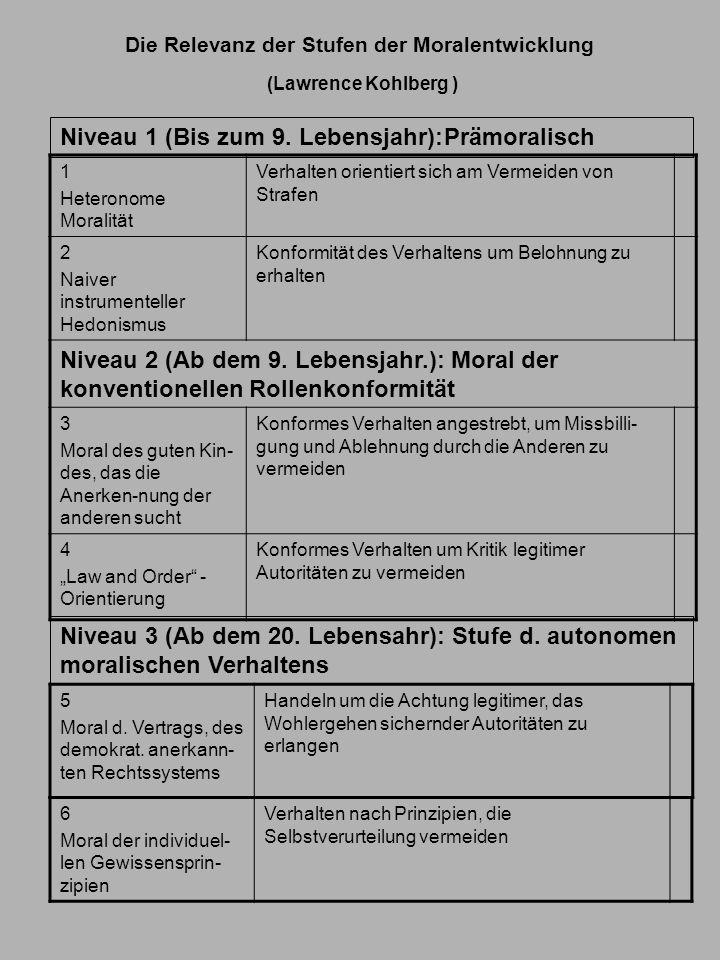 Die Relevanz der Stufen der Moralentwicklung (Lawrence Kohlberg ) 1 Heteronome Moralität Verhalten orientiert sich am Vermeiden von Strafen 2 Naiver i