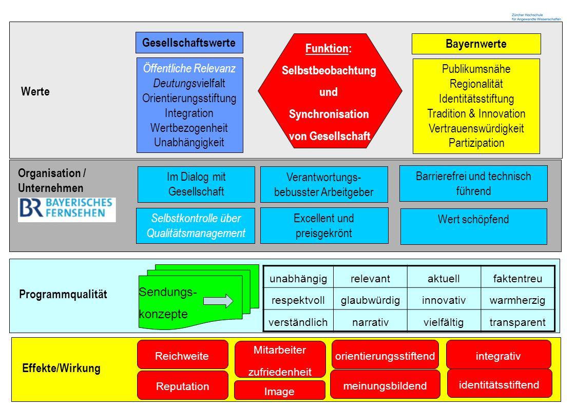 Zürcher Fachhochschule 12 Werte Öffentliche Relevanz Deutungs vielfalt Orientierungsstiftung Integration Wertbezogenheit Unabhängigkeit Publikumsnähe