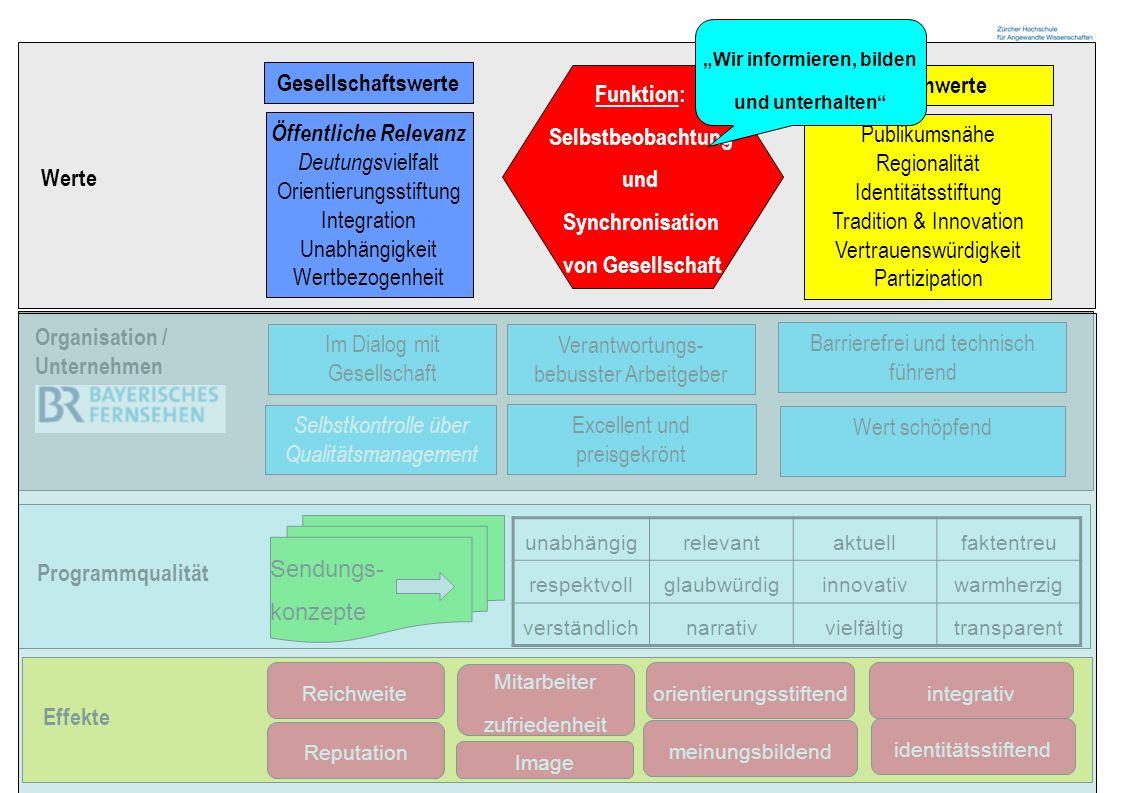Zürcher Fachhochschule 13 Werte Öffentliche Relevanz Deutungs vielfalt Orientierungsstiftung Integration Unabhängigkeit Wertbezogenheit Publikumsnähe