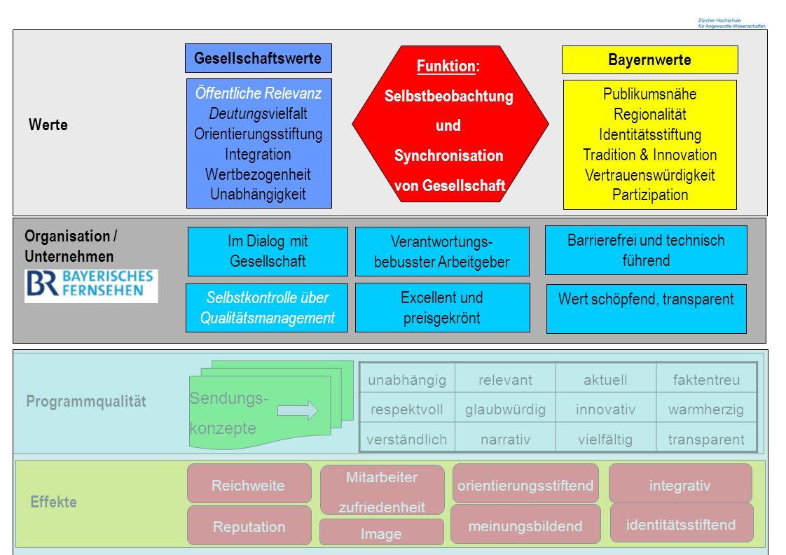 Zürcher Fachhochschule 14 Werte Öffentliche Relevanz Deutungs vielfalt Orientierungsstiftung Integration Wertbezogenheit Unabhängigkeit Publikumsnähe