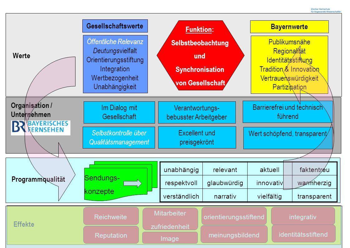 Zürcher Fachhochschule 15 Werte Öffentliche Relevanz Deutungs vielfalt Orientierungsstiftung Integration Wertbezogenheit Unabhängigkeit Publikumsnähe