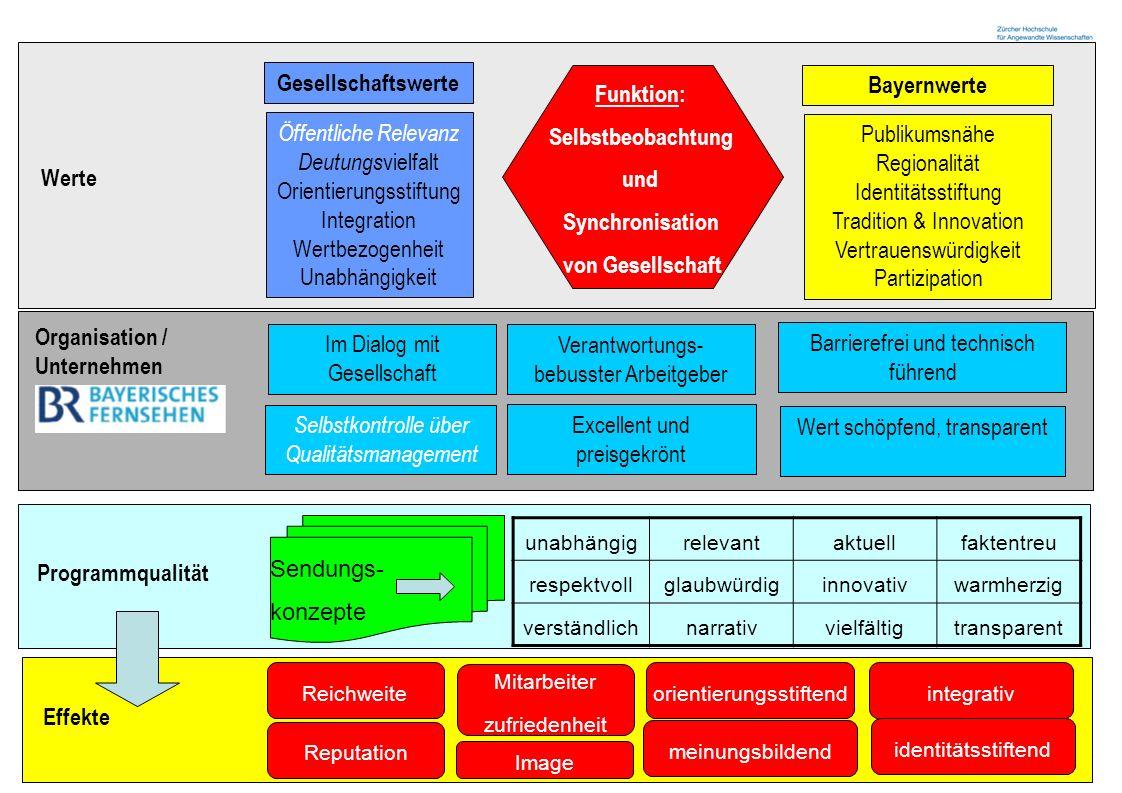 Zürcher Fachhochschule 16 Werte Öffentliche Relevanz Deutungs vielfalt Orientierungsstiftung Integration Wertbezogenheit Unabhängigkeit Publikumsnähe