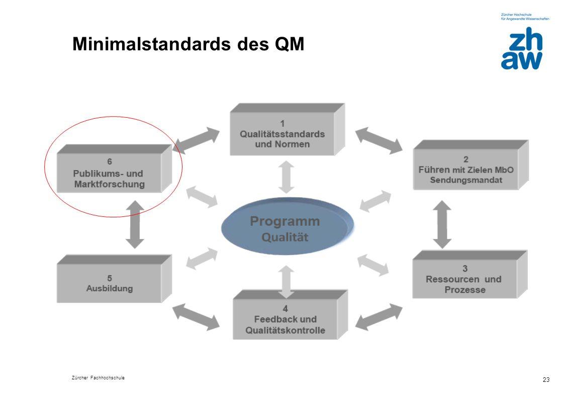 Zürcher Fachhochschule 23 Minimalstandards des QM