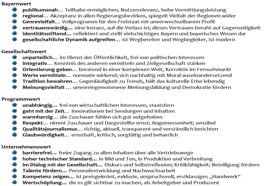 Zürcher Fachhochschule Wertdimensionen und Qualitätsmanagement im Bayerischen Fernsehen 25 Einschätzungen durch Prof.