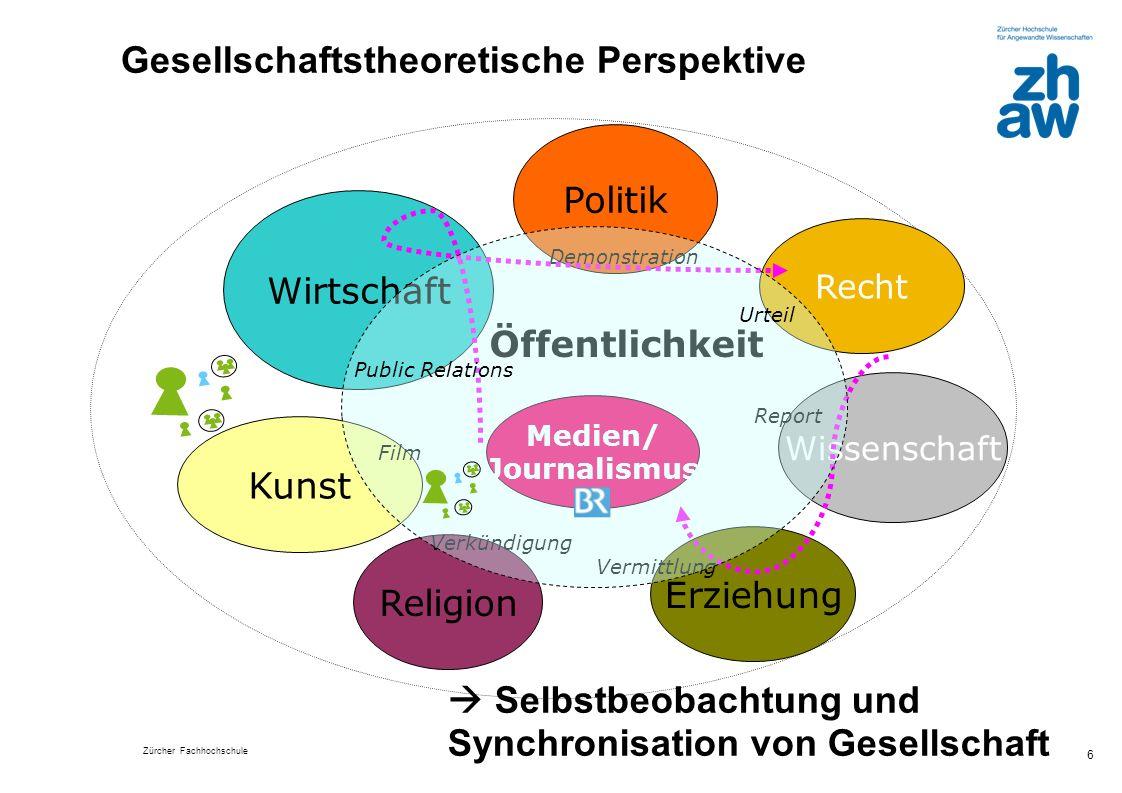 Zürcher Fachhochschule 6 Gesellschaftstheoretische Perspektive Religion Politik Wissenschaft Erziehung Kunst Medien/ Journalismus Demonstration Film R
