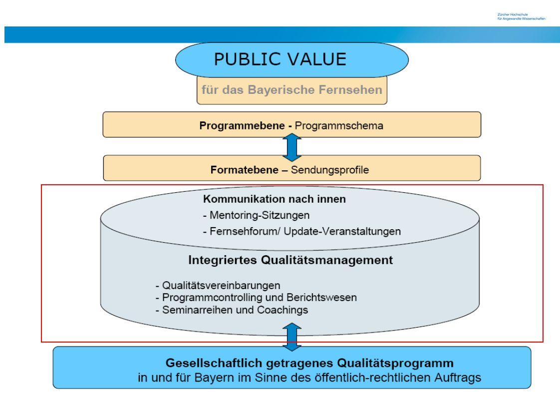 10 4) Voraussetzung für die Wirkung ist, dass die Angebote selbst Qualitätsmerkmale aufweisen, die die gewünschten Wirkungen wahrscheinlich machen.