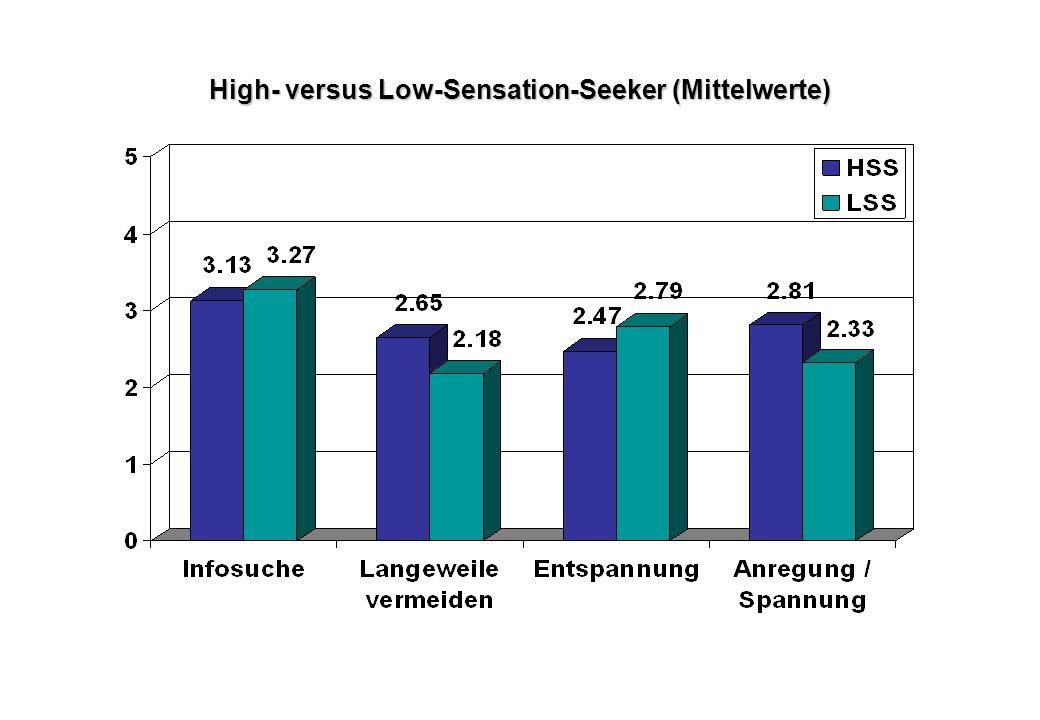 High- versus Low-Sensation-Seeker (Mittelwerte)