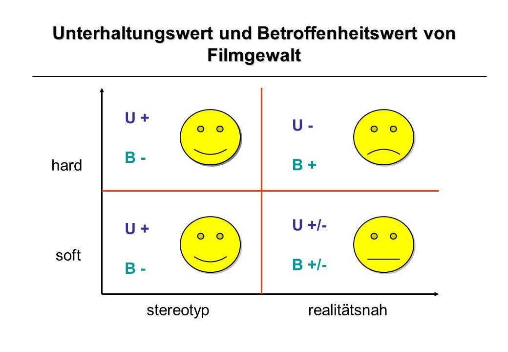 Unterhaltungswert und Betroffenheitswert von Filmgewalt U + B - U - B + U +/- B +/- U + B - hard soft stereotyprealitätsnah