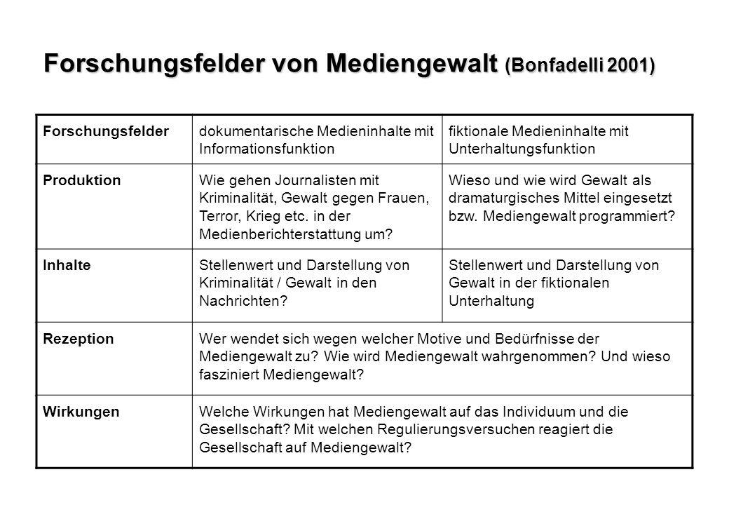 Forschungsfelder von Mediengewalt (Bonfadelli 2001) Forschungsfelderdokumentarische Medieninhalte mit Informationsfunktion fiktionale Medieninhalte mit Unterhaltungsfunktion ProduktionWie gehen Journalisten mit Kriminalität, Gewalt gegen Frauen, Terror, Krieg etc.