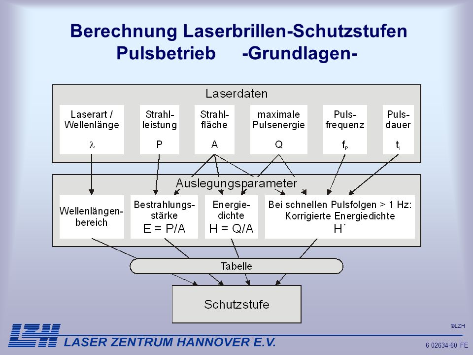 ©LZH 6 02634-60 FE Berechnung Laserbrillen-Schutzstufen Pulsbetrieb -Grundlagen-