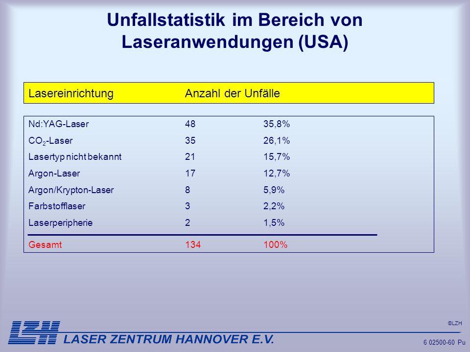 ©LZH 6 02500-60 Pu Unfallstatistik im Bereich von Laseranwendungen (USA) 6 02500-60Gd LasereinrichtungAnzahl der Unfälle Nd:YAG-Laser4835,8% CO 2 -Las