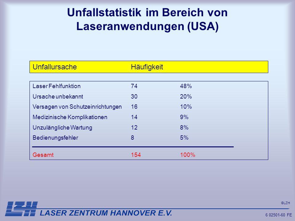 ©LZH 6 02501-60 FE Unfallstatistik im Bereich von Laseranwendungen (USA) UnfallursacheHäufigkeit Laser Fehlfunktion7448% Ursache unbekannt3020% Versag